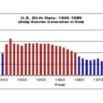 Baby Boomers US Birth Rate