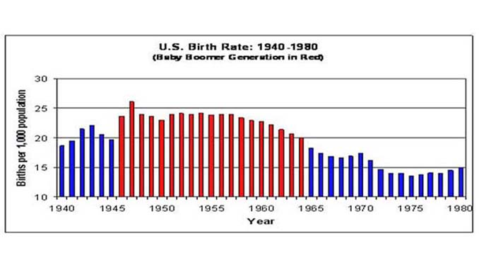 Baby Boomer US Birth Rate