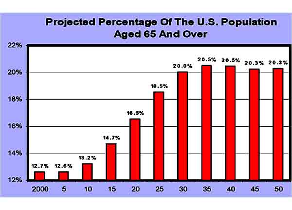Baby boomer dating statistics college 10
